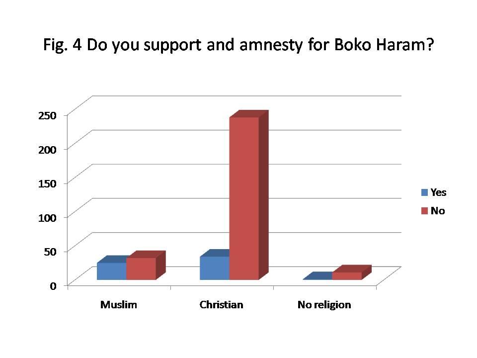 Fig 4-amnesty